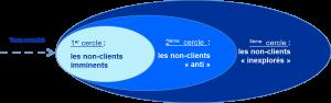 Cercles des non clients océan bleu